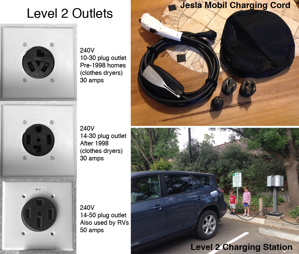 On the left: Examples of 240V outlets. Upper Right: a mobil charging cord for Level 1 and Level 2 charging depending on the adapter used. Bottom Right: Our Rav4 EV plugged in to a public Level 2 charging station.